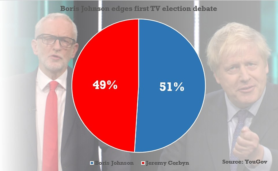 A snap YouGov survey found 51 per cent thought Mr Johnson triumphed, with 49 per cent saying Mr Corbyn came out on top