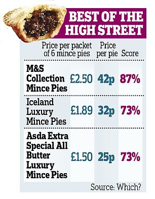 The consumer magazine put together an expert tasting panel to rank the mince pies