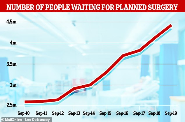 NHS data for England showed the number of people waiting for routine surgery in September – the most recent statistics – is at a record high for the sixth time this year, with 4,420,000 people on the list