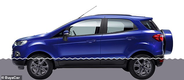 The EcoSport, which is essentially a jacked-up Ford Fiesta, in pre-facelift guise can clear waters up to 550mm