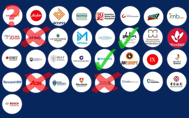 These are the 35 businesses and that support business start-up project: Pitch@Palace with three already pulling their support. MailOnline is contacting all of them to establish their position