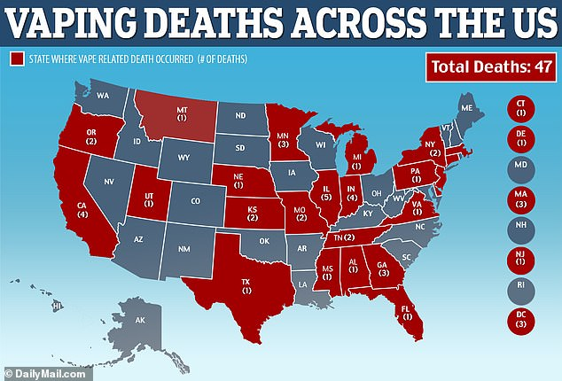 The CDC announced on Thursday that 2,290 people have fallen ill in every state but Alaska and 47 people have died in 25 states (red) due to mysterious lung illnesses linked to vaping